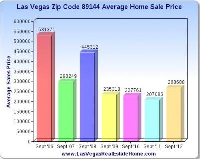 Las Vegas Zip Code 89144 Average Home Sale Price